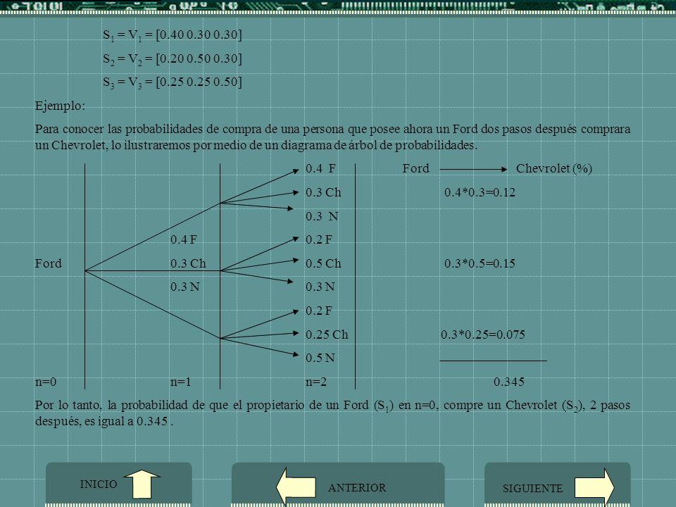S1 = V1 = [0.40 0.30 0.30] S2 = V2 = [0.20 0.50 0.30] S3 = V3 = [0.25 0.25 0.50] Ejemplo: